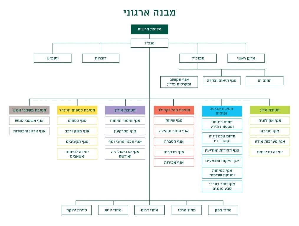 מבנה ארגוני - רשות הטבע והגנים